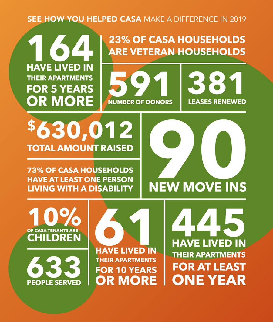 CASA NC Annual Report 2019
